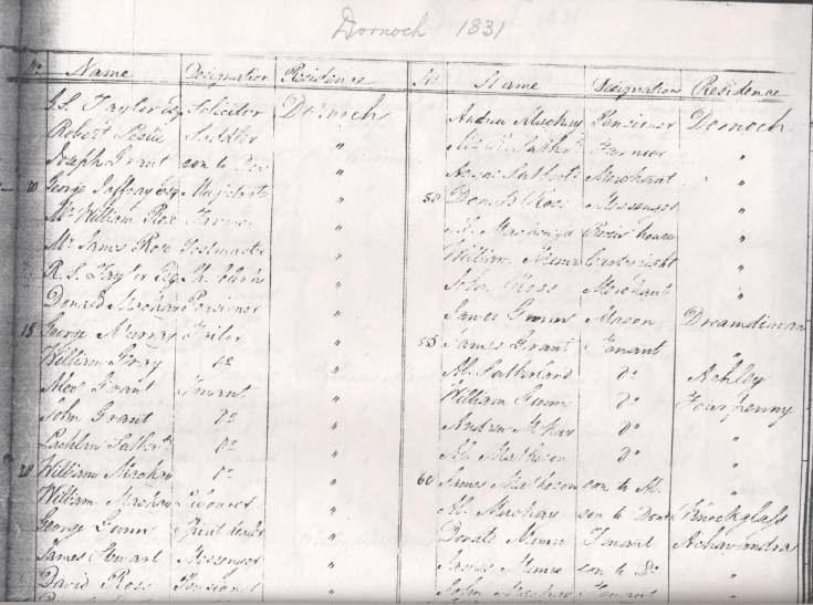 Commutation roll for 1831