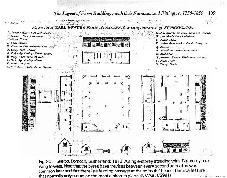 Diagram of Farm Buildings