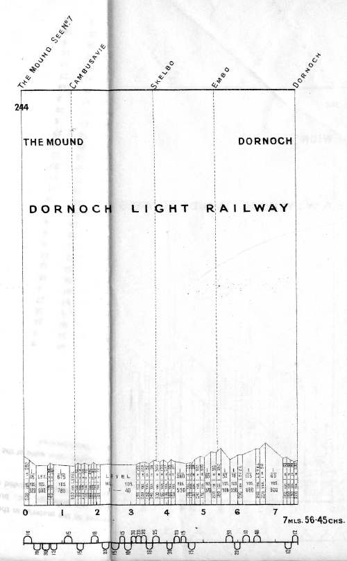 Dornoch Light Railway ~ Line Gradients
