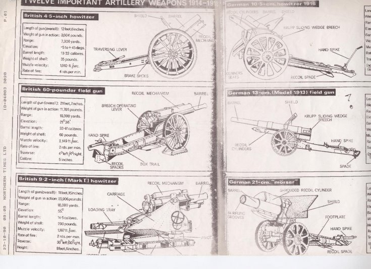 Information on field guns