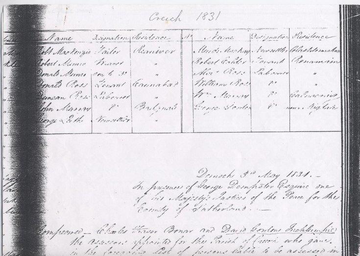 Statute labour list Creich 1831