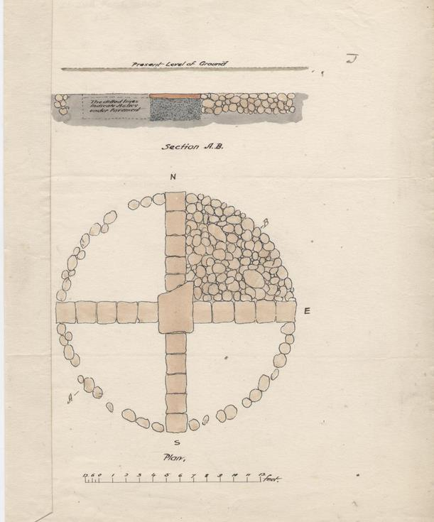 Notes on structure found at Dunrobin 1880