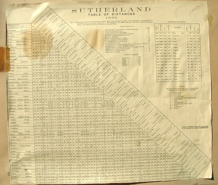 Sutherland Table of Distances 1882