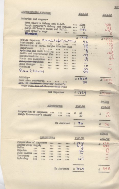 Draft Town Council budget 1961/62
